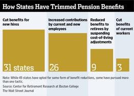 states_pension