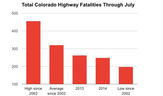 Traditional drug war predictions about spikes in crime and highway crashes just haven't played out in Colorado the way some predicted.