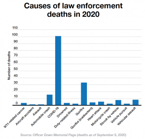 """COVID-19 """"very likely"""" to kill more cops than 9/11"""